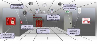 Требования к подвесным потолкам по пожарной безопасности