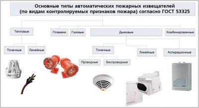 Какие бывают датчики пожарной сигнализации?