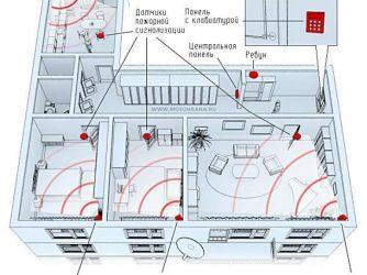 Нормы установки ИПР пожарной сигнализации