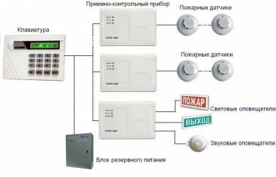 Как работает охранно пожарная сигнализация?