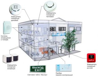 Требования к проектной документации пожарной сигнализации