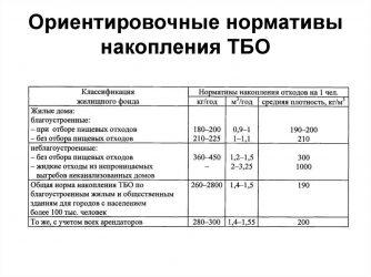 Норма накопления ТБО для организаций